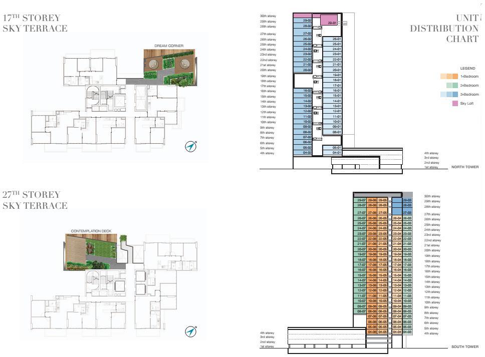6 Derbyshire SKy Terrace N Distribution Chart