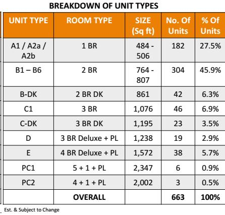Breakdown of units