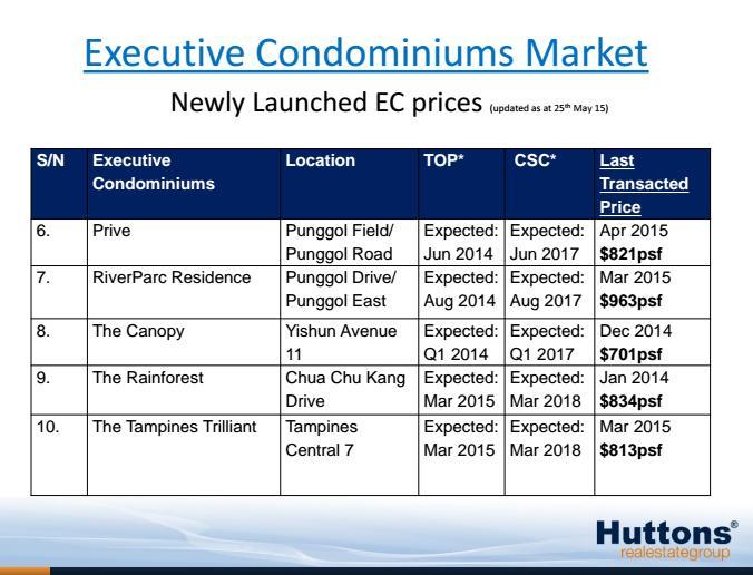 Current EC pricing 1