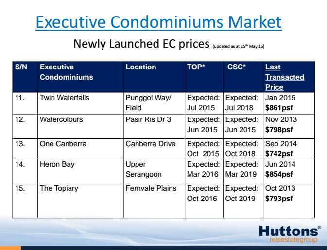 Current EC pricing 2