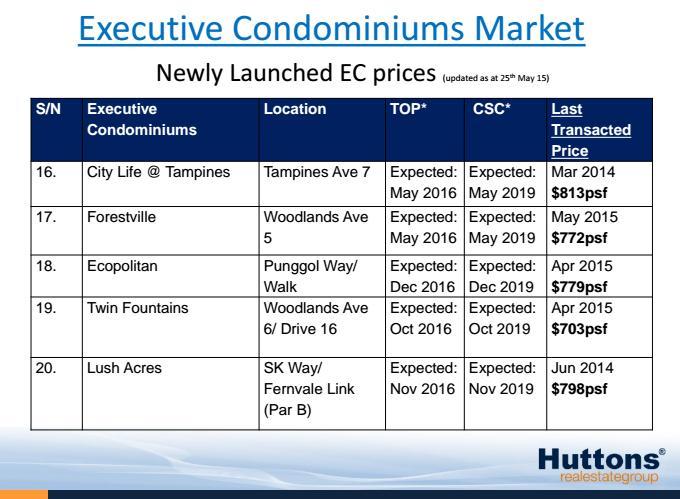 Current EC pricing 3