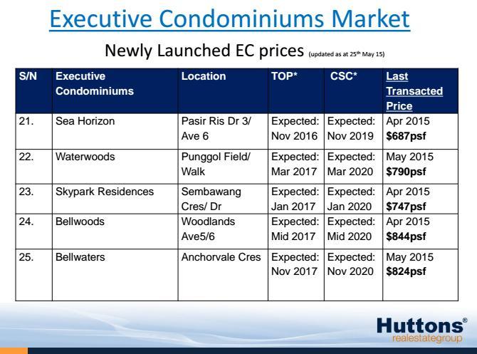 Current EC pricing 4