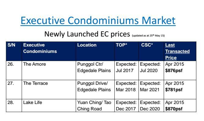Current EC pricing 5