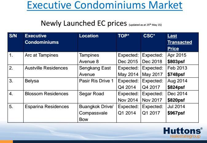 Current EC pricing