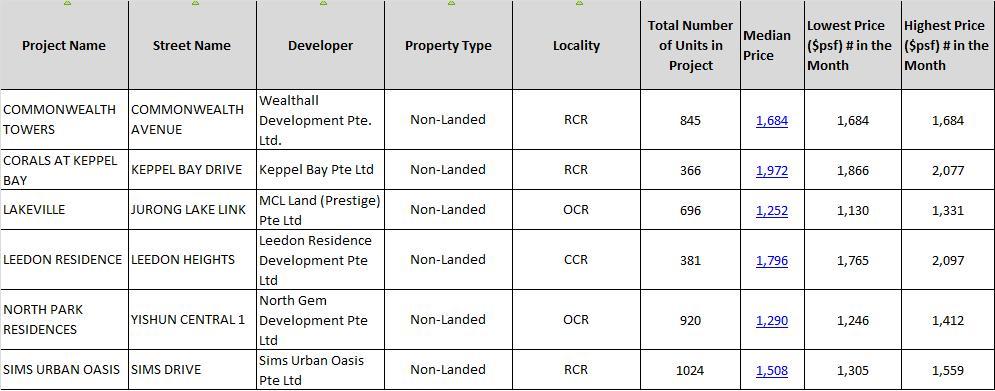 Current condo prices
