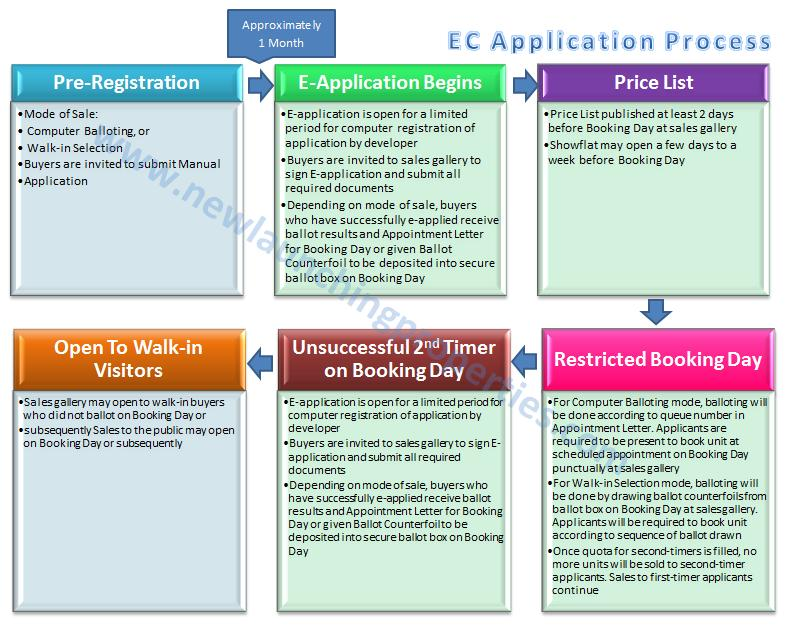 EC Application Process