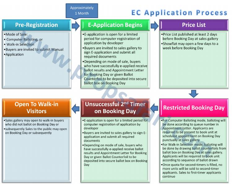 EC Application process Propsafari