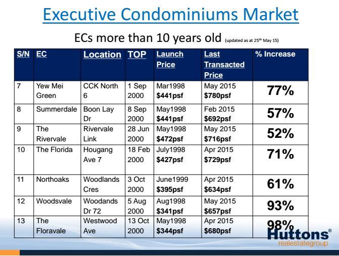 EC pricing 1