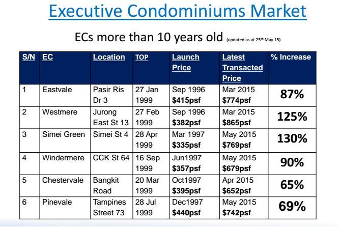 EC pricing