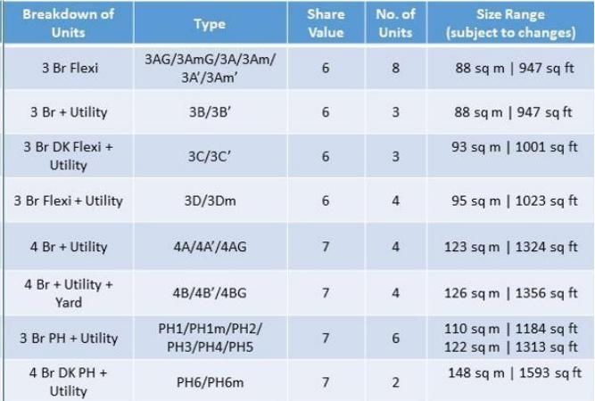 Olloi breakdown of units