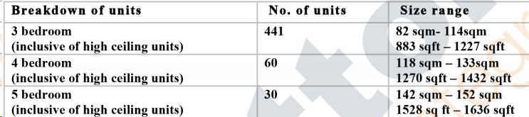 Units Breakdown